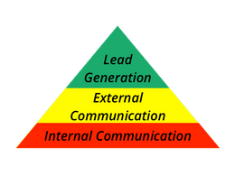 A Hierarchy of Leads and the Internal Communications Issues Companies Face